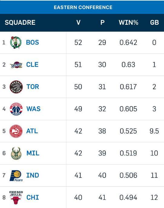 NBA 2016-17: nella notte del 10 aprile, per i Celtics vittoria e primato ad Est