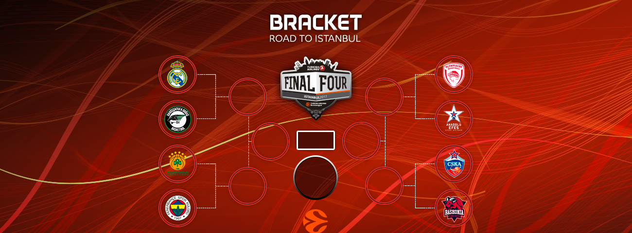 Euroleague playoff 2017, il borsino (in soldoni), delle otto regine in corsa per Istanbul