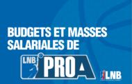 Pro A e Pro B 2017-18: Svelati i budget della stagione sportiva 2017-18