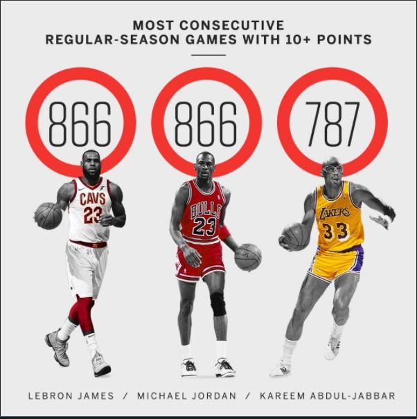 NBA 2017-18 nella notte del 28 Marzo King James eguaglia MJ, 866 gare consecutive in doppia cifra