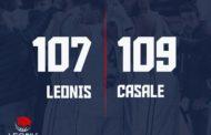 A2 Ovest Old Wild West 13^di ritorno 2018-19: la Novipiù Casale Monferrato fa cinquina e supera una Leonis Roma dal grande cuore 107-109