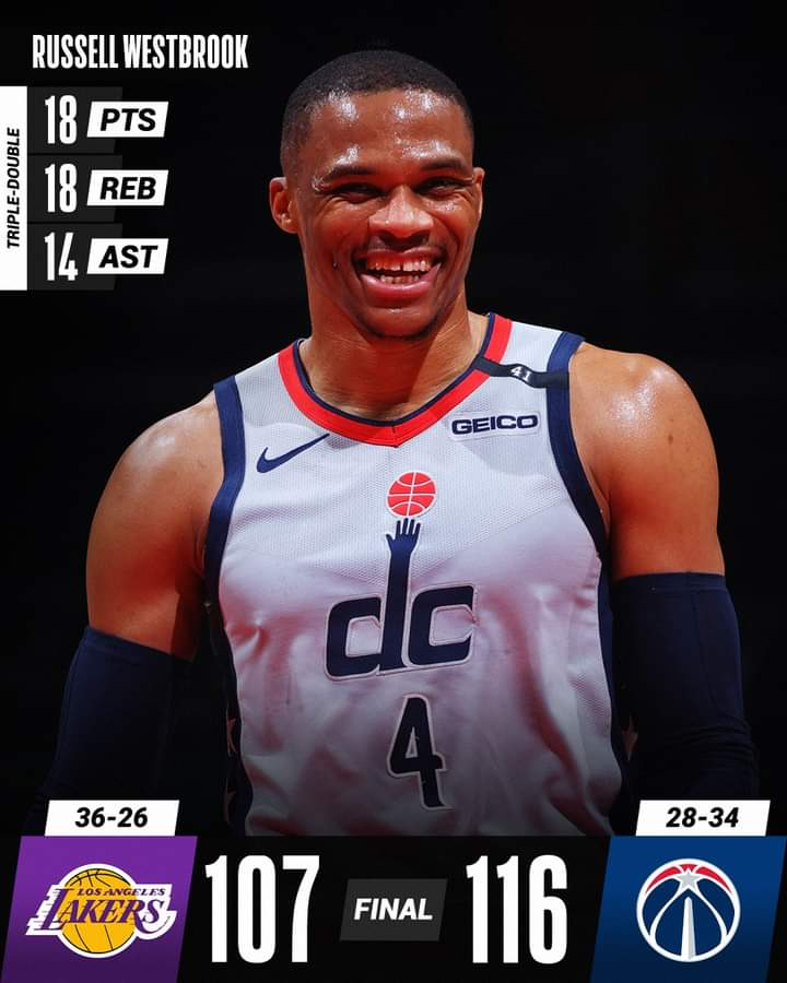 NBA Regular Season 2020-21: Wizards con super Westbrook battono i Lakers, Suns ai Playoffs dopo 11 anni, ok Celtics, Nuggets, Jazz, Sixers, Heat, Knics, Magic e Trail Blazers